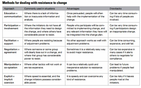 kotter and schlesinger theory To utilize kotter's change management theory as a framework for implementing educational changes objectives for this session: kotter and schlesinger, 2008 strategies to address resistance to change.